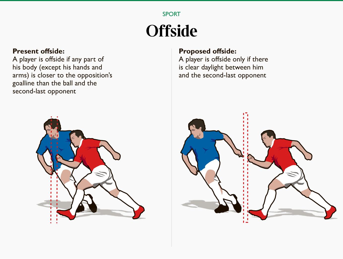 Новые правила в футболе 2019 в картинках